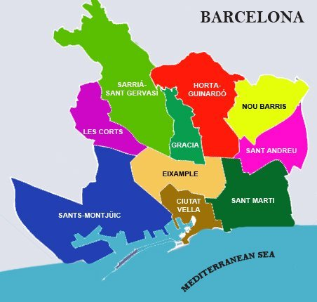 Barcelona Neighborhood guide
