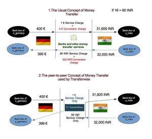 TRANSFERRING MONEY OVERSEAS CHEAPLY
